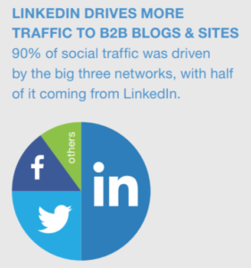 4. Linkedin makes up more than 50% of all social traffic to B2B websites 90% of all traffic from social media to B2B blogs and websites was driven by the big three - Linkedin, Twitter & Facebook. Linkedin accounted for more than 50% of all traffic from social media. With businesses putting so much effort into its activities on social media it makes sense to put significant resources behind activity on Linkedin. Not only is the organic reach of Linkedin exceptional its ability to drive traffic back to your site is unmatched.