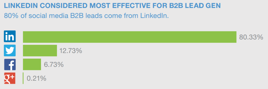 5. Over 80% of Leads Generated Through Social Media Come From Linkedin This is definitely one of the most compelling reasons, from a lead generation perspective, for you to invest time and resources into Linkedin. More than 4 out of every 5 leads being generated from social media are coming from the Linkedin platform.